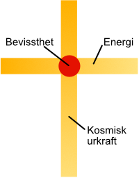Rosenkors-sybolets betydning
